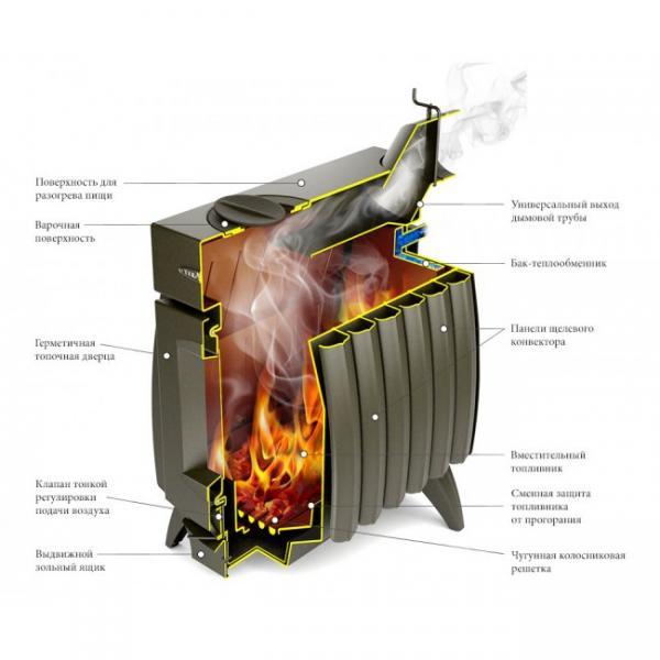 Печь Термофор Огонь Батарея-7